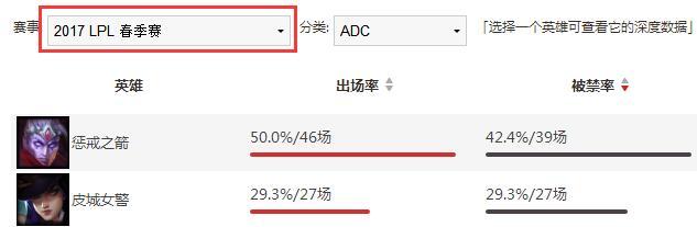 一箭一命!中韩赛区最惧怕的ADC