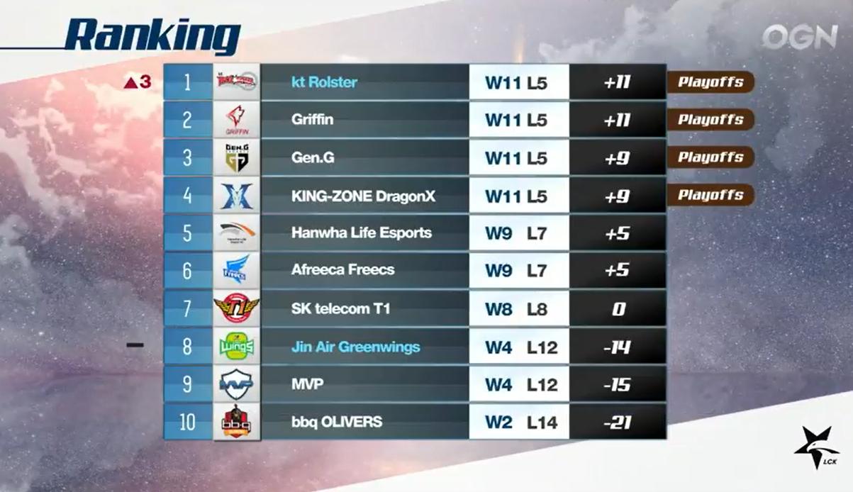 kt终结GRF登顶LCK 季后赛仅剩一名额