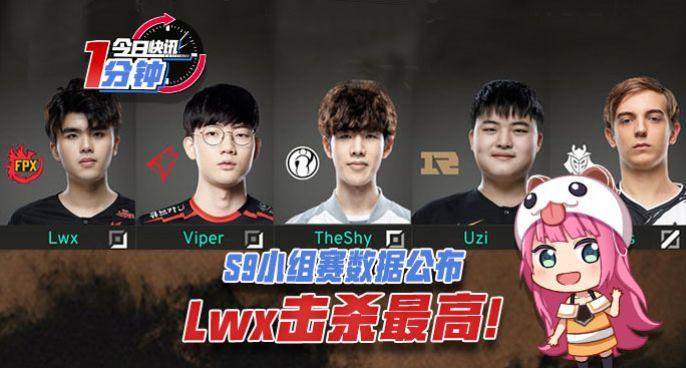 今日快讯:S9小组赛数据公布,Lwx击杀最高!